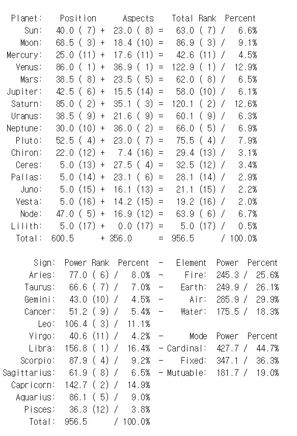What are your dominant planets? Grab a Pullen style