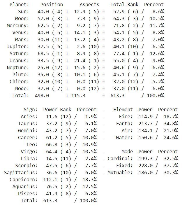 What are your dominant planets? Grab a Pullen style percentage