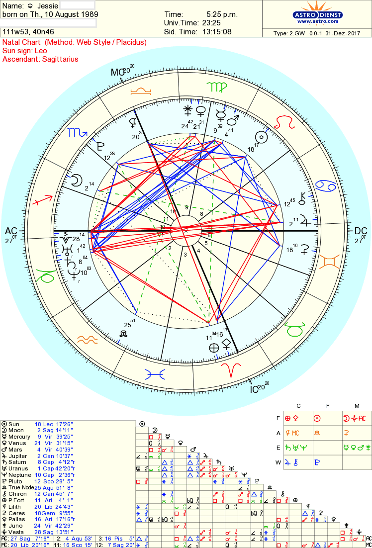 Astro talk whats your chart look like do you feel as blessed jessie jude astro birth chartg748x1102 100 kb geenschuldenfo Choice Image
